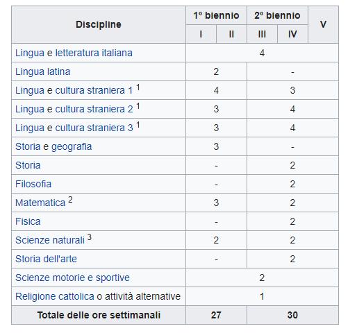 liceo_linguistico_materie