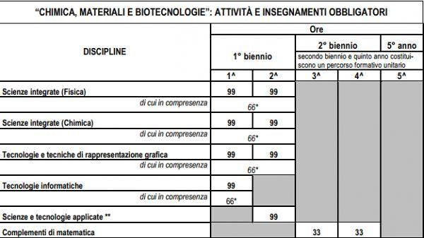 Chimica,_Materiali_e_Biotecnologie_piano_studi