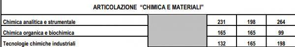 Chimica_e_Materiali_piano_studi