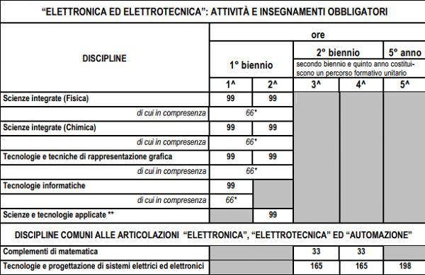 Elettronica_ed_elettrotecnica_piano_di_studi_comune