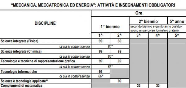 Meccanica,_Meccatronica_ed_Energia_piano_studi