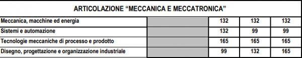 Meccanica,_Meccatronica_piano_studi
