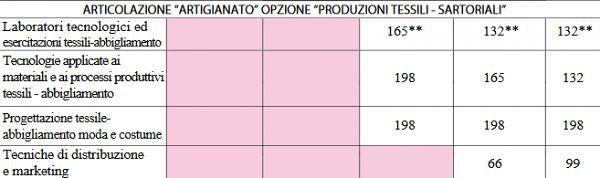 art_artigianato_opzione_produzioni_tessili_sartoriali