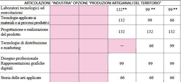 art_industria_opzione_produzioni_artigianali_del_territorio