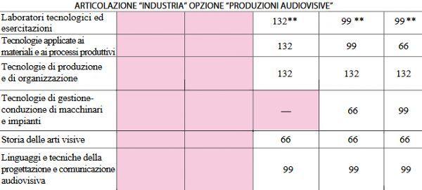 art_industria_opzione_produzioni_audiovisive