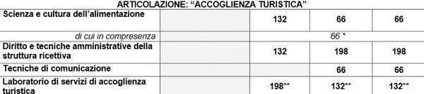 articolazione_accoglienza_turistica