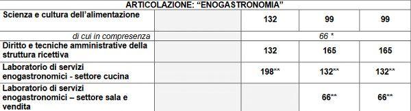 articolazione_enogastronomia