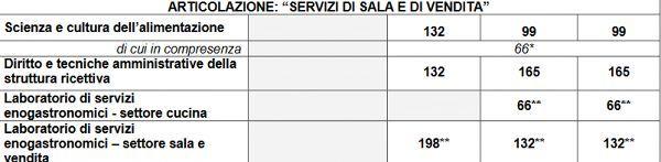 articolazione_servizi_di_sala_e_di_vendita