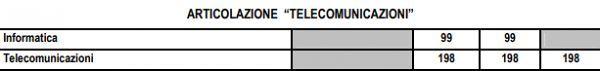 articolazione_telecomunicazioni