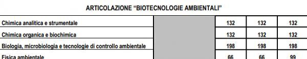 biotecnologie_ambientali_piano_studi