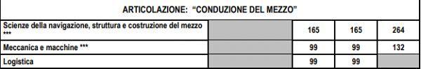 conduzione_del_mezzo