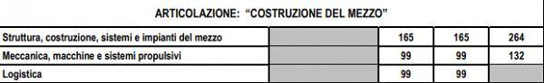 costruzione_del_mezzo