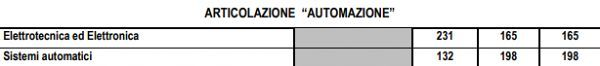 elettronica_ed_elettrotecnica_piano_di_studi_automazione