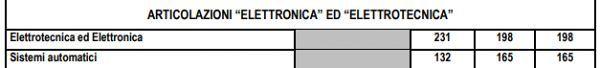 elettronica_ed_elettrotecnica_piano_di_studi_elettronica