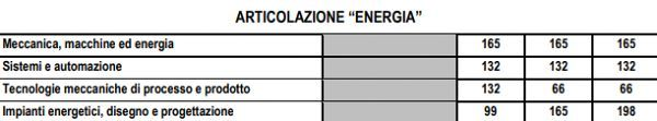 energia_piano_studi