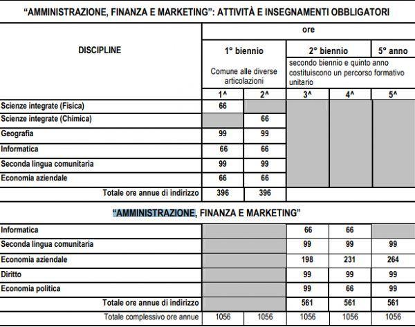 istituto_tecnico_amministrazione_finanza_e_marketing
