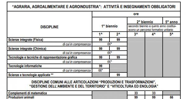 piano_studi_comune_agraria