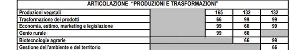 piano_studi_produzioni_e_trasformazioni