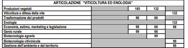 piano_studi_viticoltura_ed_enologia