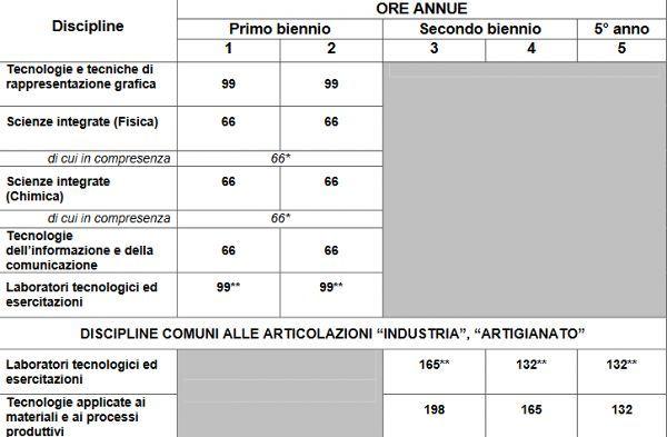 produzione_industriale_e_artigianato