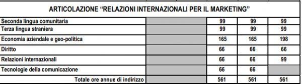 relazioni_internazionali_per_il_marketing
