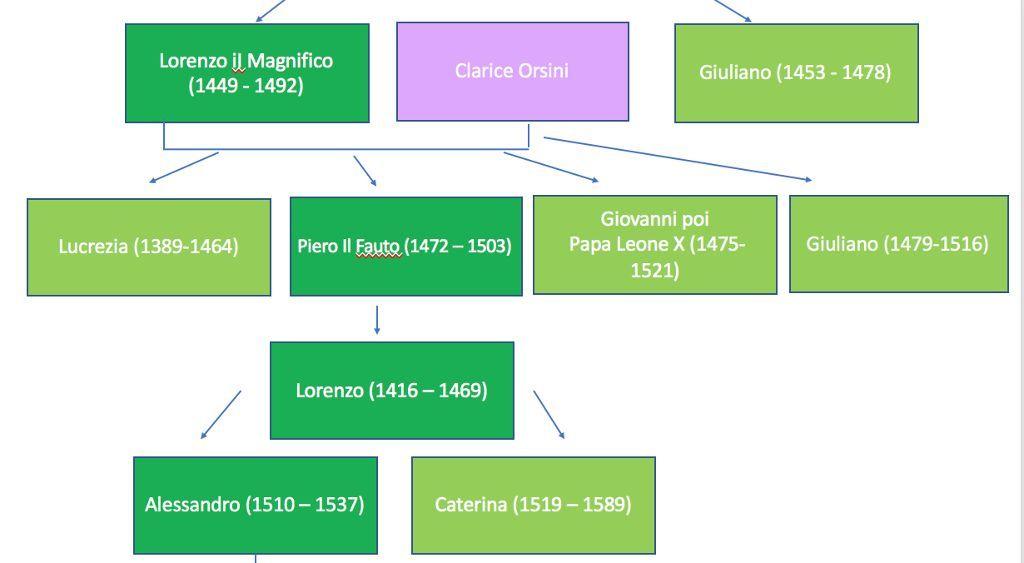 medici-albero-genealogico-2